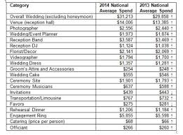 dj wedding cost this chart details how much the average wedding costs by budget