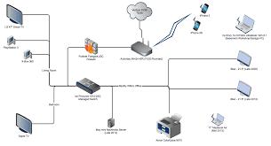 Home Network Design Diagram Network Diagram Firewall Diagram Images Wiring Diagram