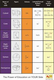 amazing maths charts for class 10 contemporary worksheet