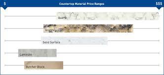 Kitchen Countertops Granite Quartz and Laminate