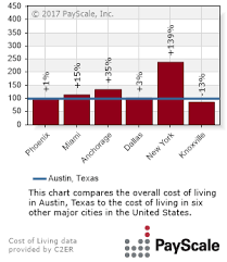 Average Rent Cost by Average Rent In Austin Tx Median Prices Trends Jumpshell