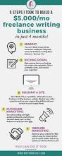Online Resume Posting Sites by Best 25 Write Online Ideas On Pinterest Writing Sites Writing
