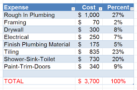 basement bathroom rough in plumbing bathroom costs 30 of your budget i finished my basement