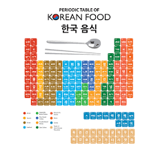 Basic Periodic Table Periodic Table Of Korean Foods Learn Basic Korean Words