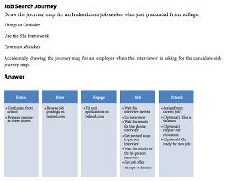 customer journey map the 5es framework u2014 lewis c lin