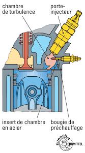 chambre d injection injecteur diesel educauto