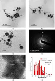 comparative catalytic reduction of 4 nitrophenol by polyacrylamide