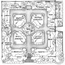 Potager Garden Layout Plans Formality And In A Garden Design Vegetable Gardener