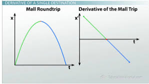 graphing the derivative from any function video u0026 lesson