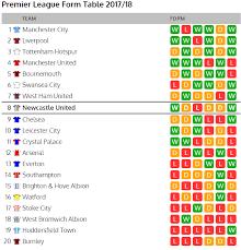 2017 2018 premier league table updated premier league form table looks interesting ahead of