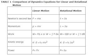 physics unit 8 rotational motion physics and earth science