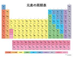 List of Elements in Japanese by Atomic Number  Japanese Element List
