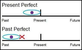 past perfect tense lessons tes teach