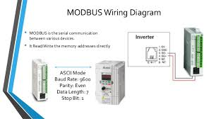 plc vfd modbus communication