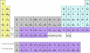 What S The Periodic Table Periodic Table