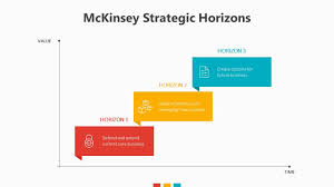 Mckinsey Strategic Horizons Related Powerpoint Templates Price Bcg Ppt Template