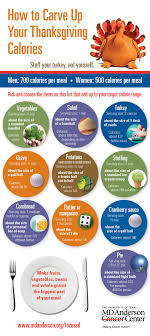your thanksgiving calorie intake this season infographic
