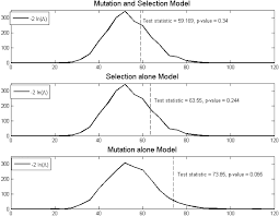 combining mathematical models and statistical methods to