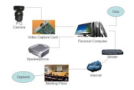 28 video conferencing wiring diagram simple video