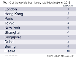 top 10 most attractive cities for luxury retailers to set up shops