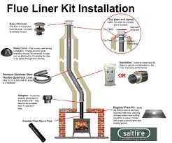flexi chimney liner kit 6