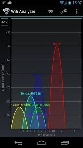 wifi analyzer pro apk wifi analyzer 3 10 6 l apk android tools apps