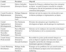 chambre de commerce française à l étranger croissance des pme par l internationalisation l revue