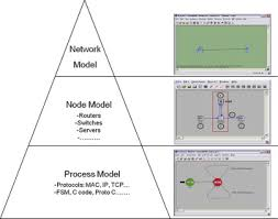 simulation of the smart grid communications challenges