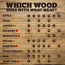 what is the best wood to use for cabinet doors which wood should i use on my smoker or bbq charmate nz