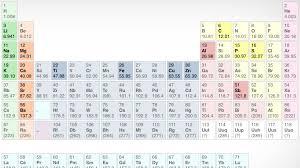 Periodic Table Sr Nova Official Website It U0027s Elemental
