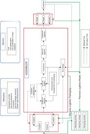 automotive floor plans gscm framework for the automotive industry