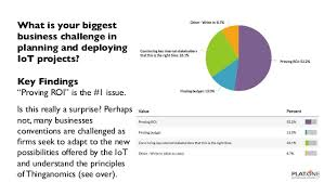 Challenge Roi What Is Your Business Challenge In Planning And Deploying