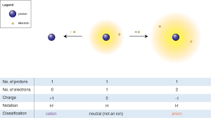 atomic theory ii chemistry visionlearning