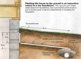 Water Coming Up From Basement Drain by Best 10 Underground Drainage Ideas On Pinterest Drainage