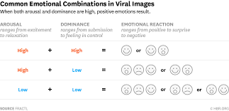 how to leverage the power of emotions to improve your social media