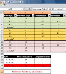 Critical Path Template Excel Critical Path In Project Management Definition Method Ms Excel