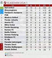 klasemen liga indonesia indosport