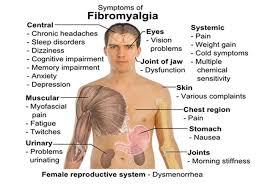 pain body tearing pain all over body fibromyalgia
