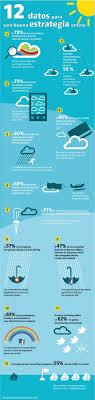 379 best marketing images on pinterest learning entrepreneur