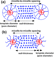 how to make persistent micelle templates in 24 hours and know it