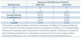 Insulation R Value For Basement Walls by Exterior Insulation For Existing Foundation Walls Building
