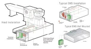 exhaust fan temperature switch stratovent kitchen ventilation systems