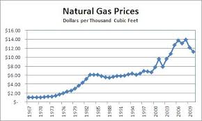 average gas price history natural gas prices 1967 to 2010 free by 50