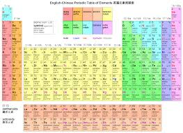 Potassium On Periodic Table Periodic Table Ordered By Atomic Number Aviongoldcorp