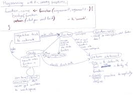 Map R Programming With R Creating Functions Concept Map