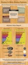 44 best kitchen infographics images on pinterest infographics
