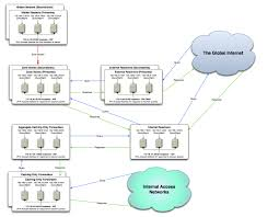domain name system dns external resolvers needed server fault