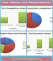 Test Metrics Template important software test metrics and measurements explained with