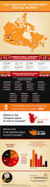 21 best rentseeker ca housing and apartment infographics images on