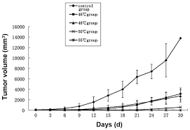 antitumor effect and immune response induced by local hyperthermia